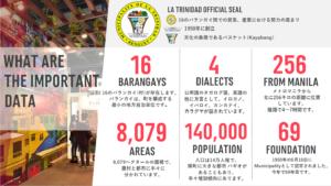 ラ・トリニダードの基本データ