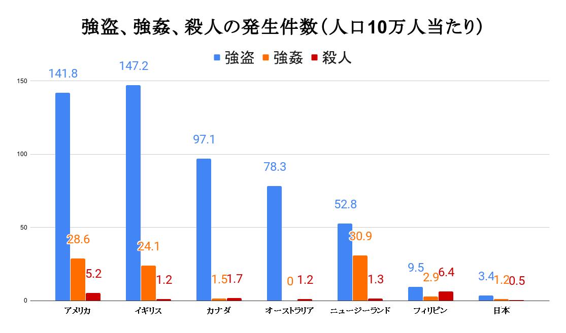 強盗、強姦、殺人の発生件数(人口10万人当たり)
