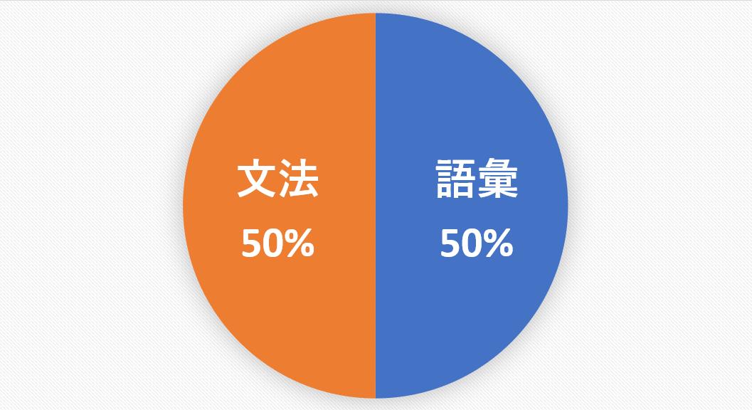 語彙・文法・ストーリー
