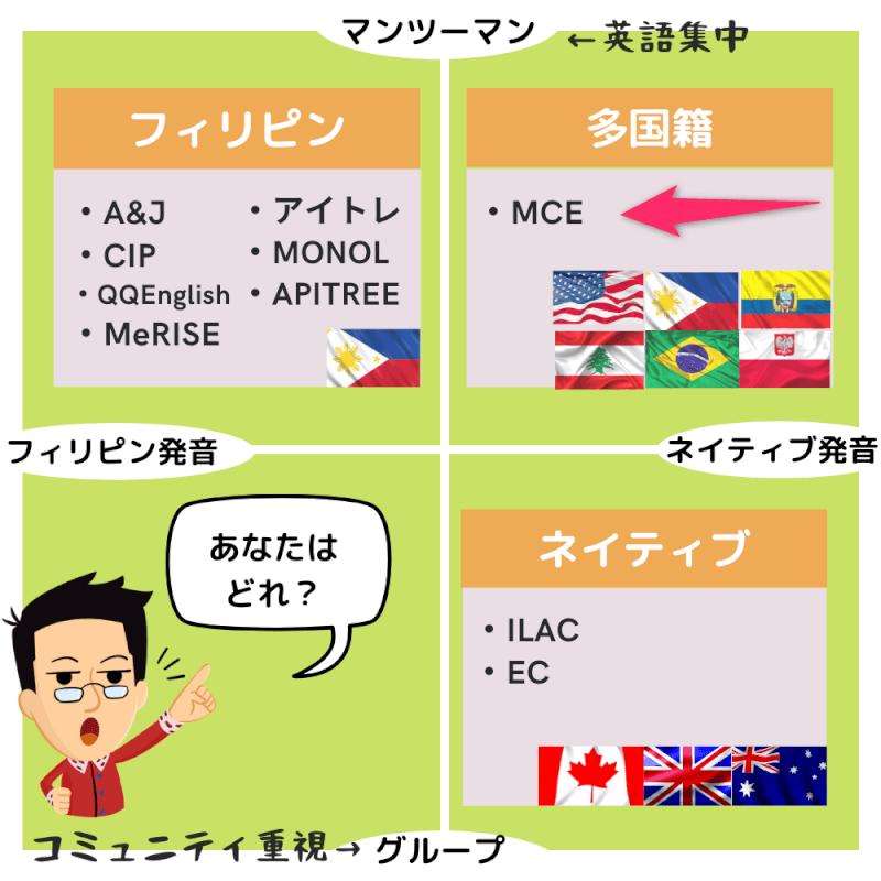 MCEのオンライン英語留学