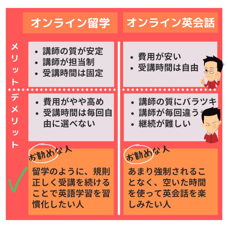 【メリット・デメリット】オンライン英会話と比較