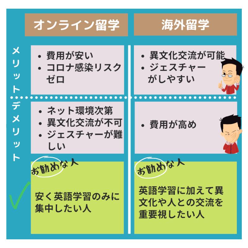 【デメリット】オンライン英会話と比較