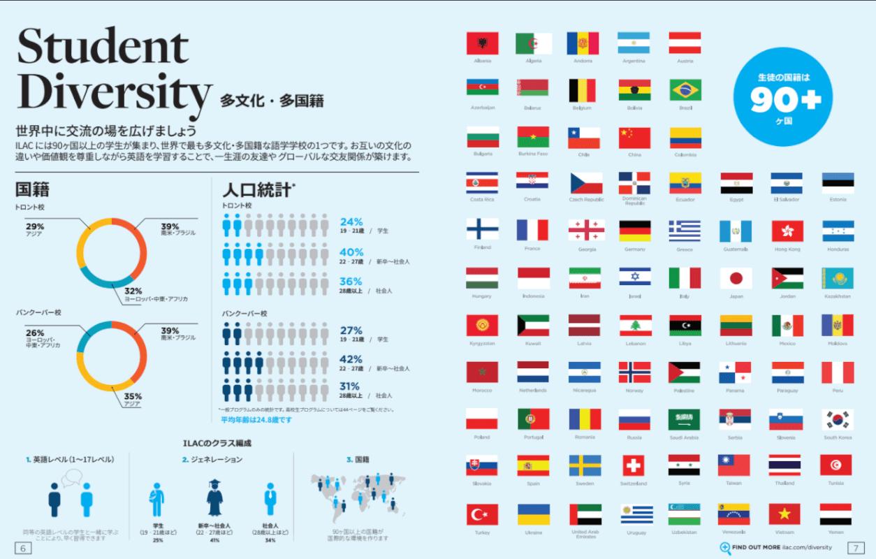世界90カ国からの留学生