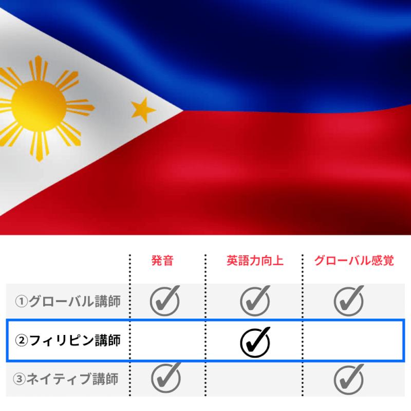 ②フィリピン講師