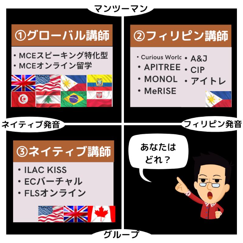 国別にオンライン留学の特徴をサクッと解説